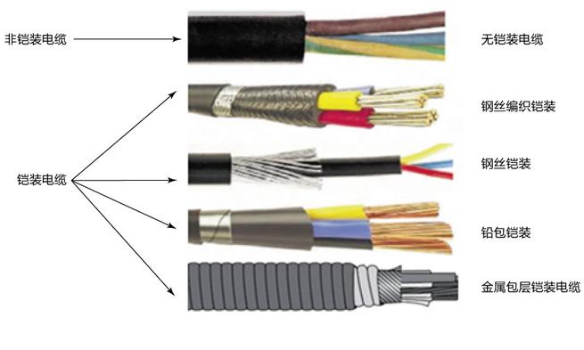 电缆分类说明